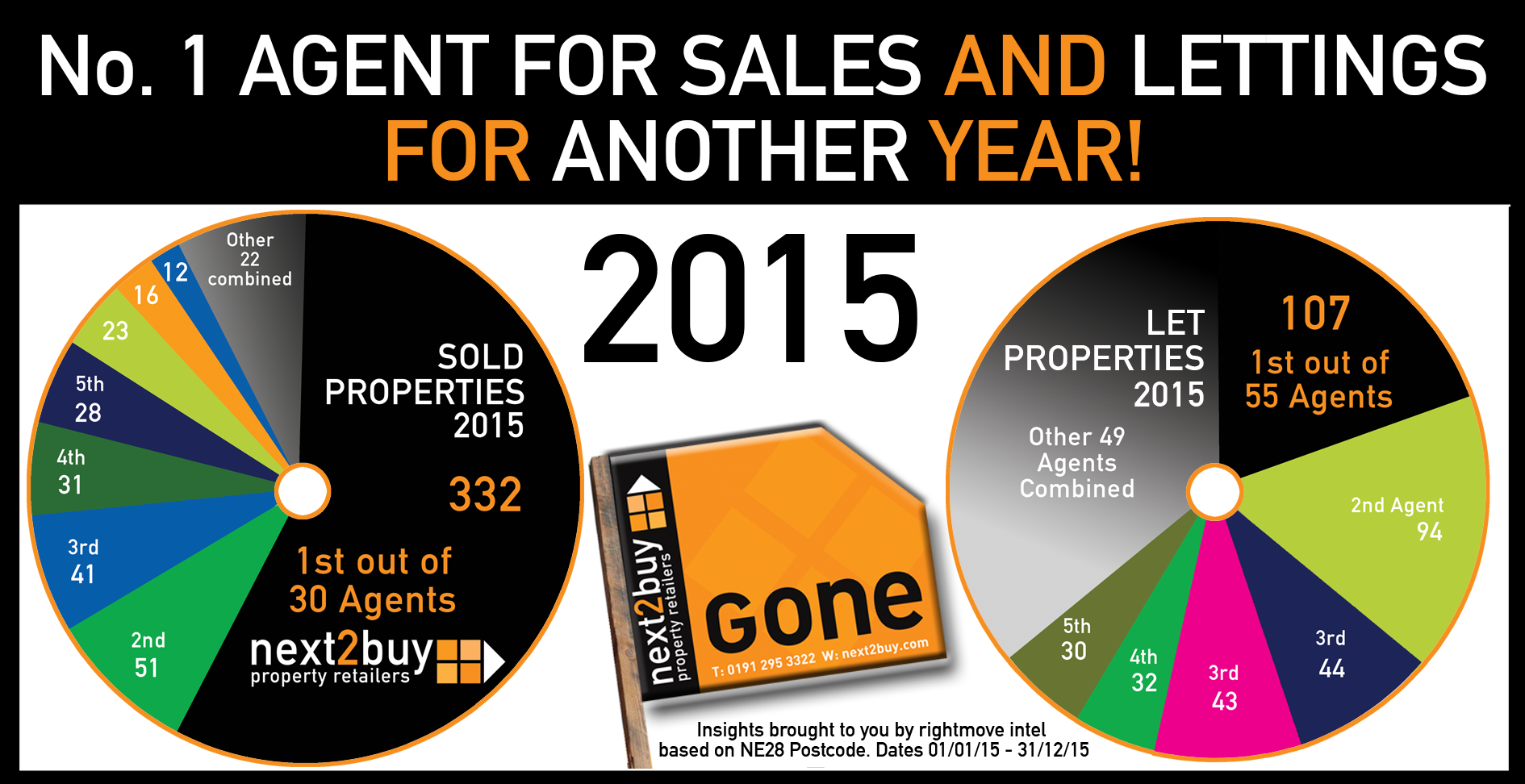 No.1 for SALES and LETTINGS for ANOTHER Year!
