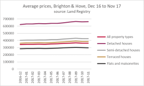 Brighton & Hove: pace of price rises accelerating