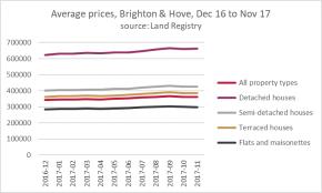 Brighton & Hove: pace of price rises accelerating