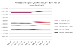 East Sussex: prices up, volumes up