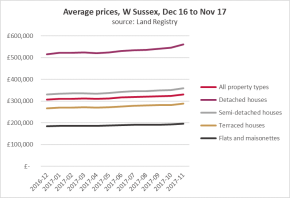 West Sussex: pace of price rises accelerating