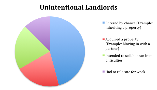 Why Accidental Landlords Should Seek Professional Support