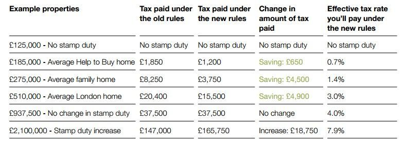 Stamp Duty reforms to give 2015 the boost it needs