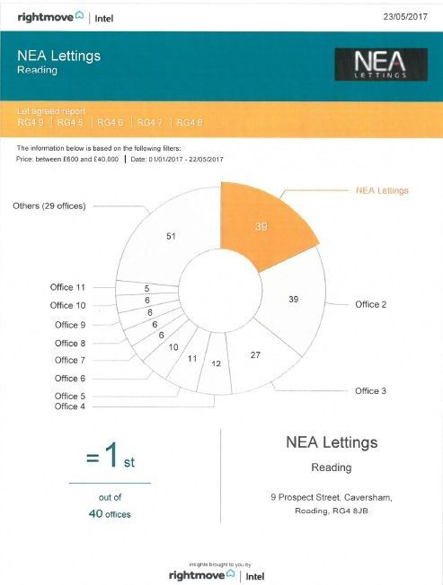 NEA Lettings - we are still number 1
