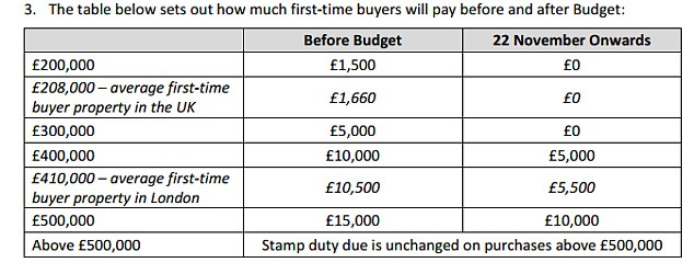 how to pay stamp duty fro land