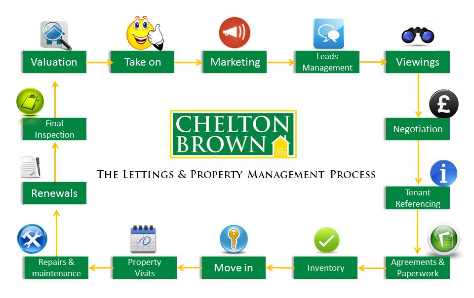 letting-property-management-process